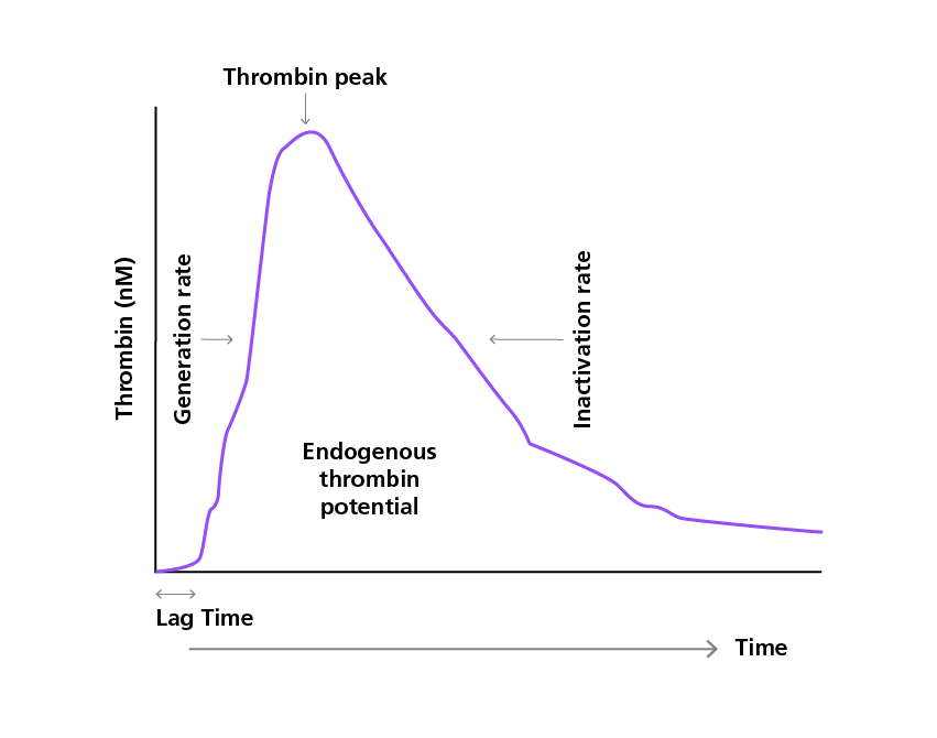 Sample thrombin generation assay readout